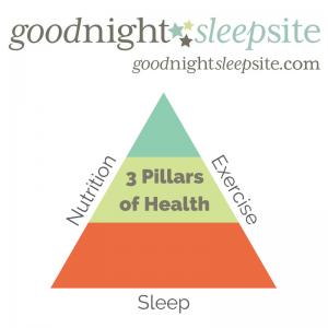 3 Pillars of Health